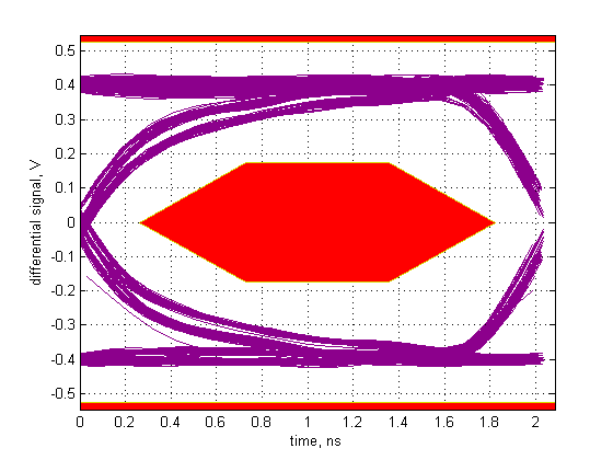Eye pattern of upstream tests usb compliance test ccuart Gallery